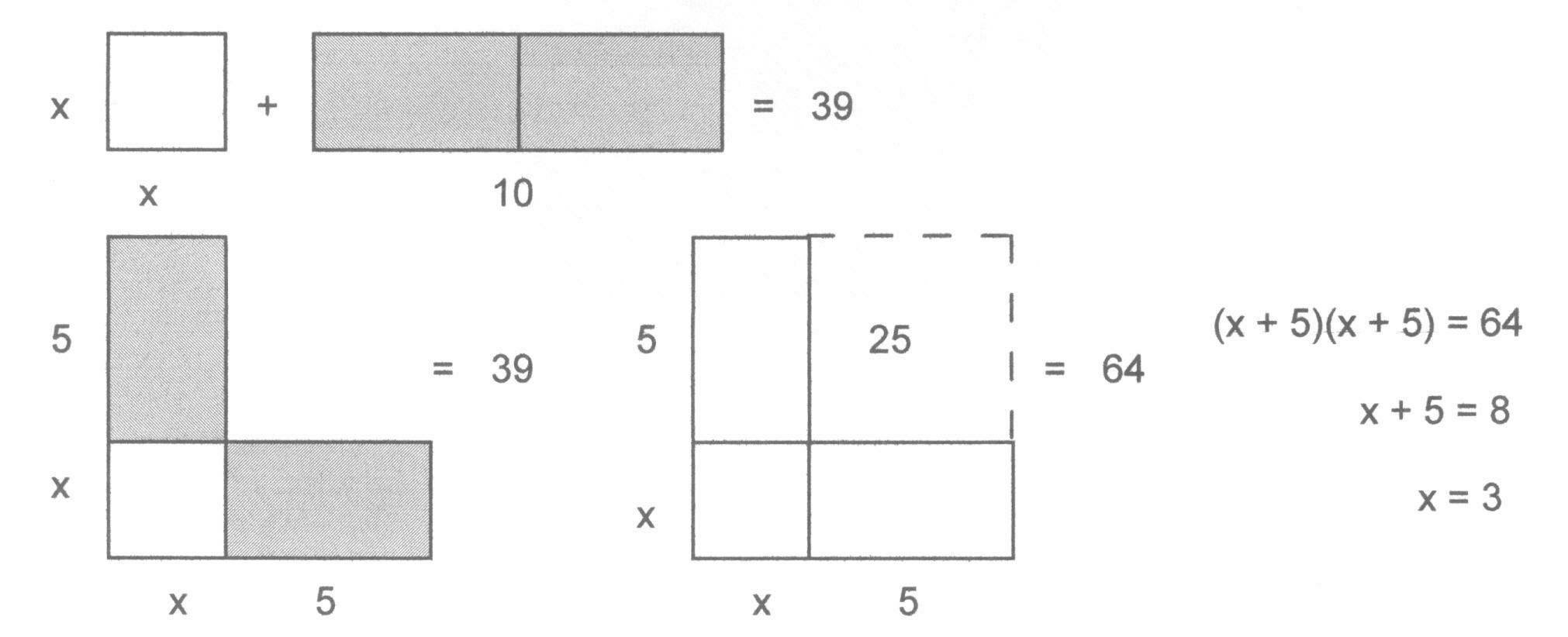 Out Orpletes The Larger Square The Addition Increases The Given  Size Of The Figure From \( 39\) To \( 39 + 25 = 64 \) The Solution Follows  Easily