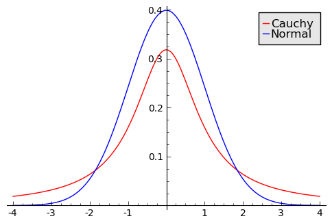 Normal and Cauchy Distributions