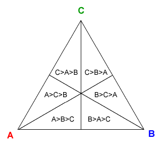 Representation triangle
