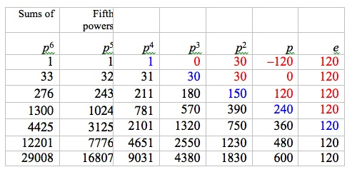 Difference table for sums of 5th powers