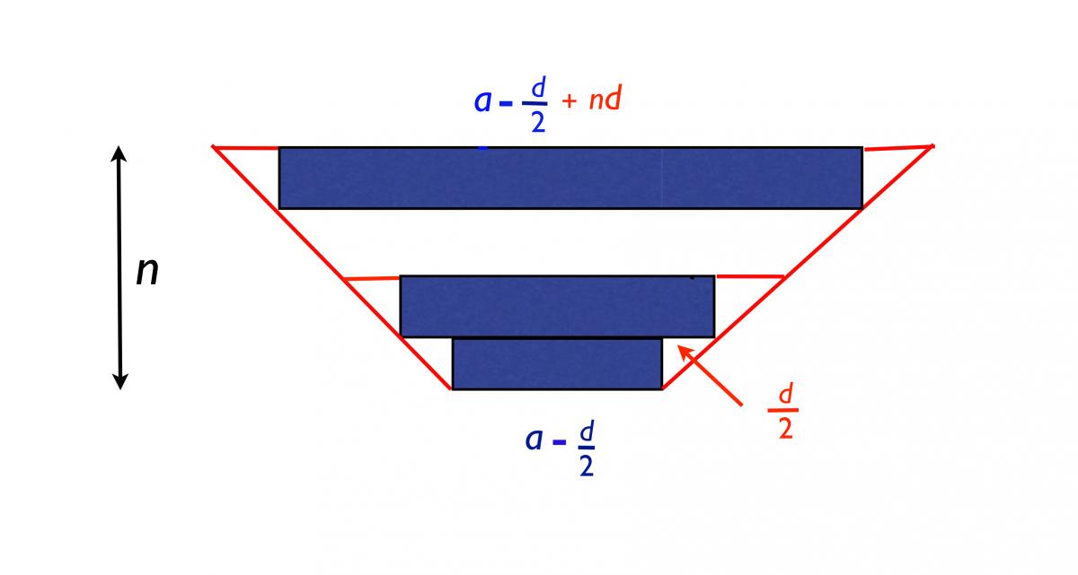 Geometrical Representation of Arithmetic Series