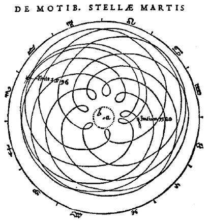 Johannes Kepler's Astronomia Nova | Mathematical ...