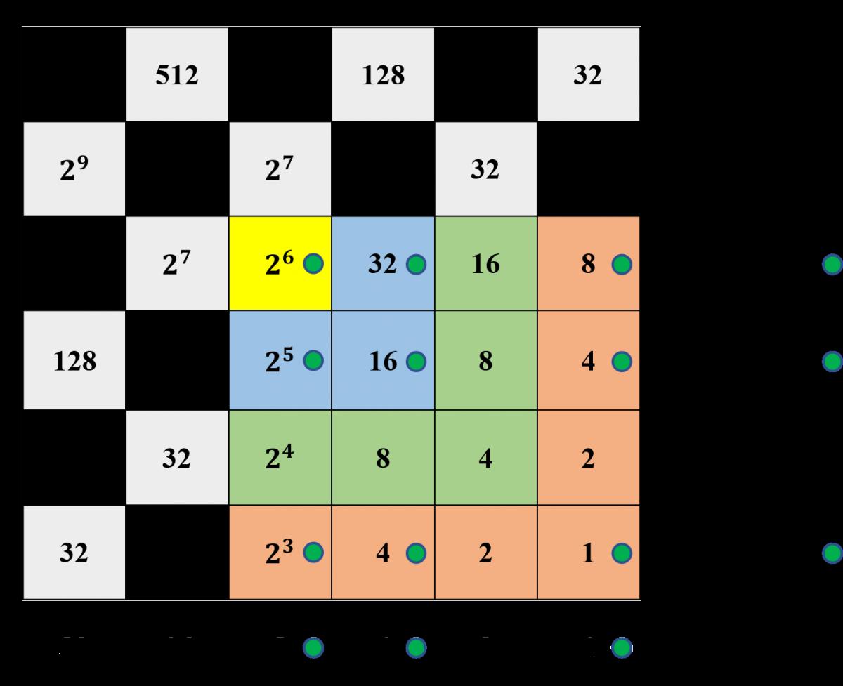 John Napier's Binary Chessboard Calculator - Square Roots