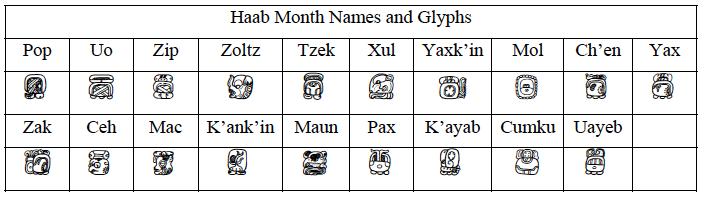 Haab month names and glyphs
