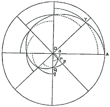 Using circle sectors to estimate spiral area