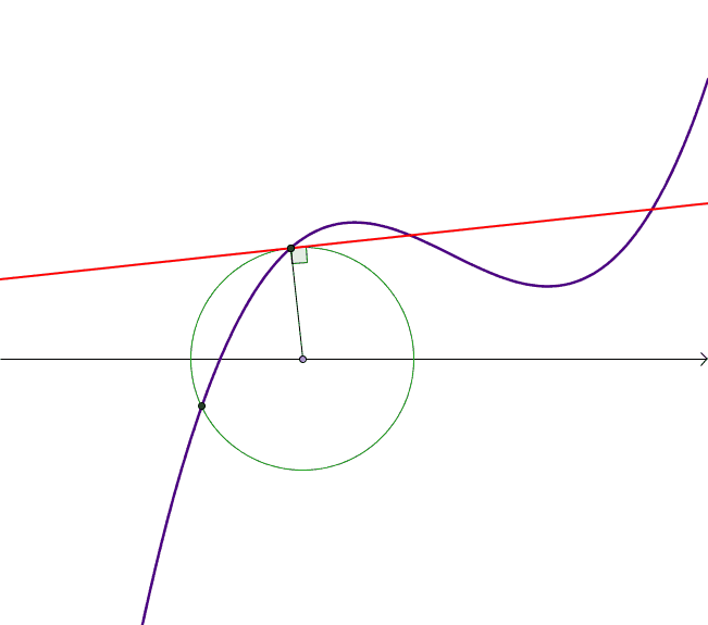 Historical Activities for Calculus - Module 2: Tangent Lines
