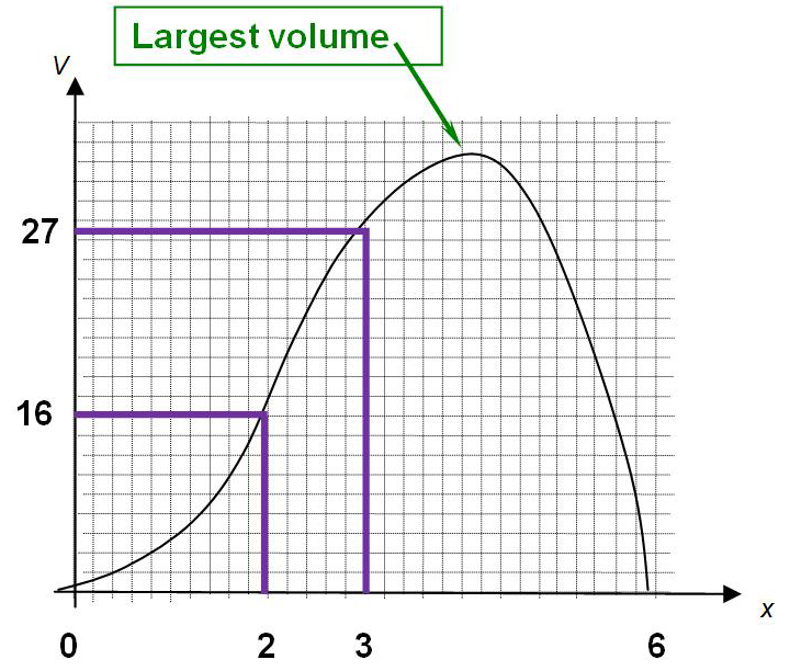 Graph of volume versus breakpoint