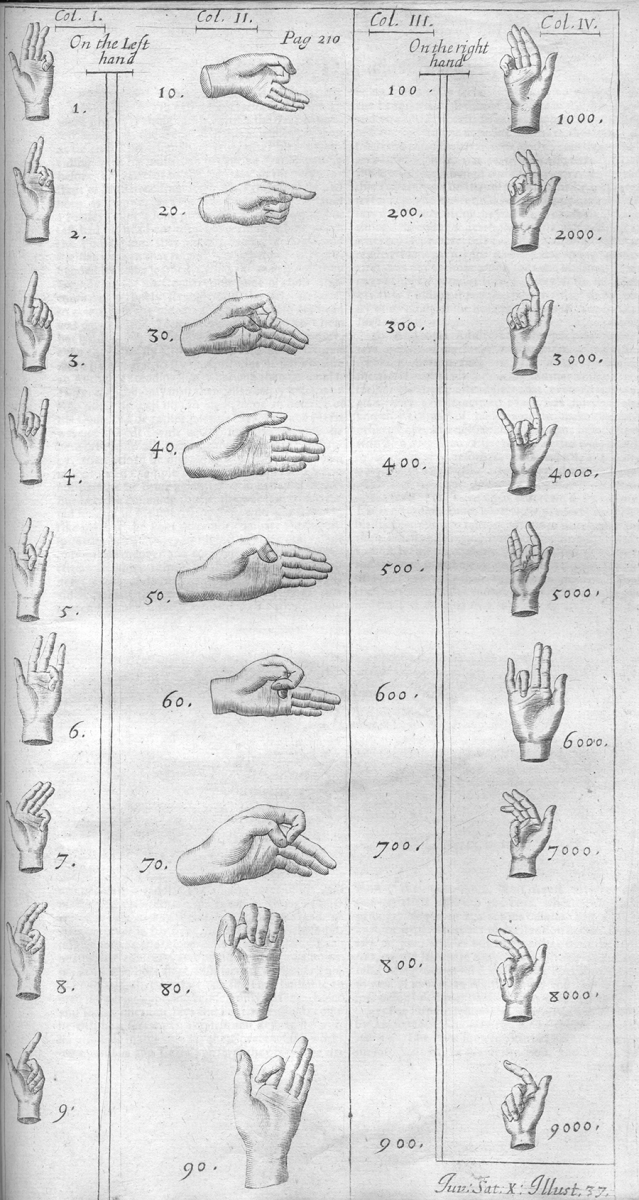 Diagram of Roman finger numeral gestures from Decimus Junius Juvenalis and Aulus Persius Flaccus, translated by Barton Holyday, 1673