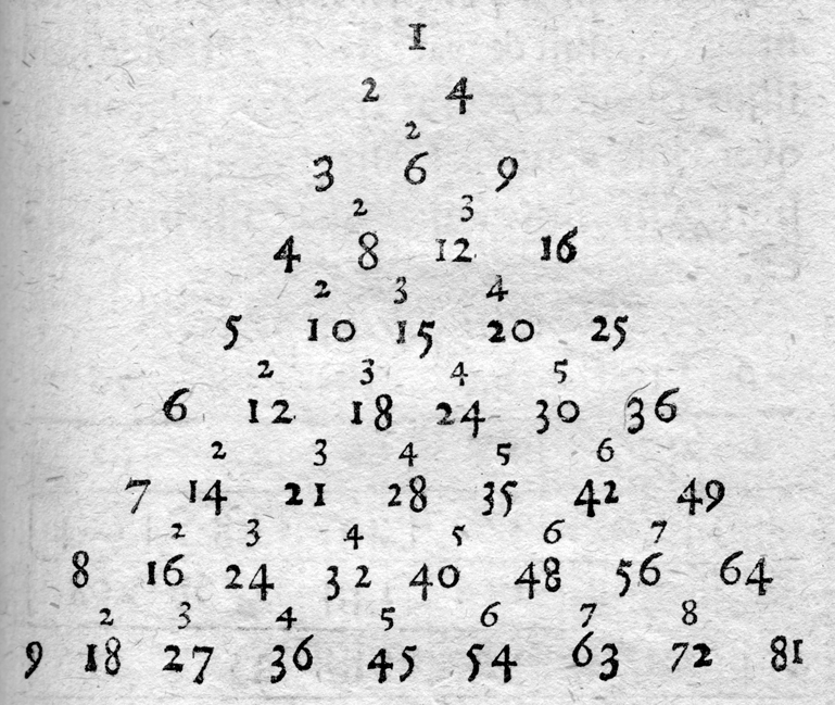 Multiplication table from Institutiones Arithmeticae by Peter Lauremberg, 1698
