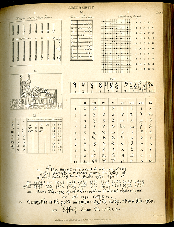 Third page of arithmetic engravings from the Encyclopedia of Pure Mathematics, 1847
