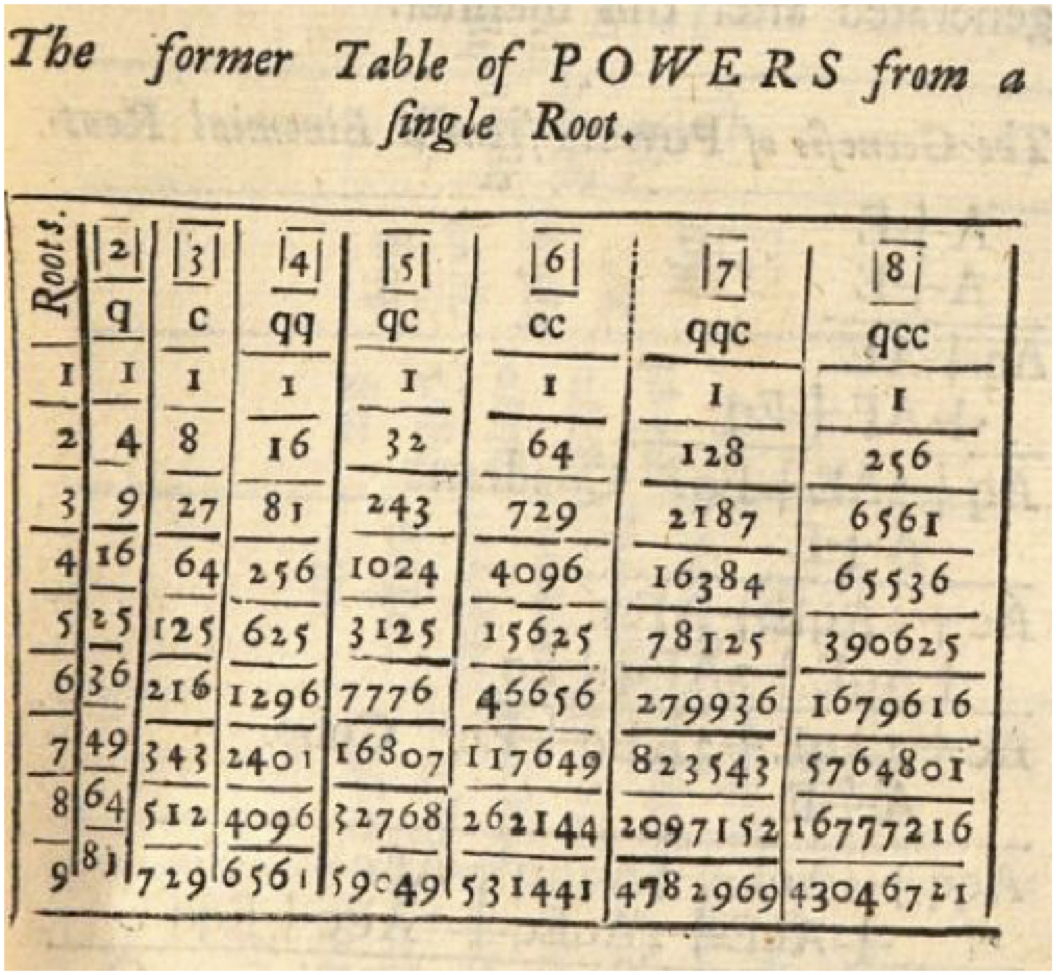 Table of powers from Oughtred's Key of the Mathematicks.