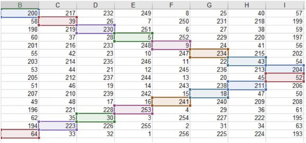Excel cells needed for solving Property 3.