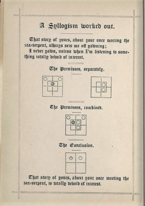 Frontispiece with example of syllogism diagrams from Symbolic Logic, Part I by Lewis Carroll/Charles Dodgson, 1896