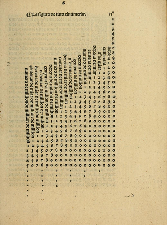 Table of numbers from Borghi's Arithmetic (1484).