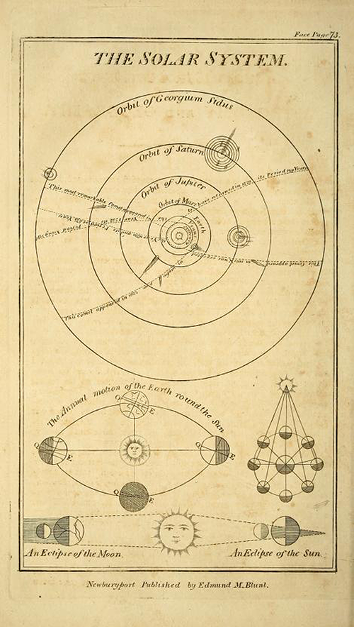 Solar system diagram from page 73 of The New American Practical Navigator by Nathaniel Bowditch