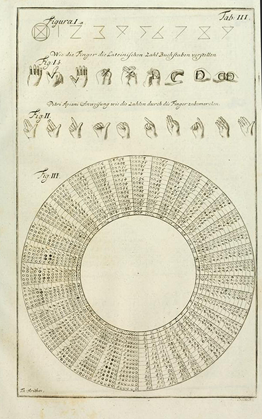 Table III from Theatrum arithmetico-geometricum by Jacob Leupold, 1774