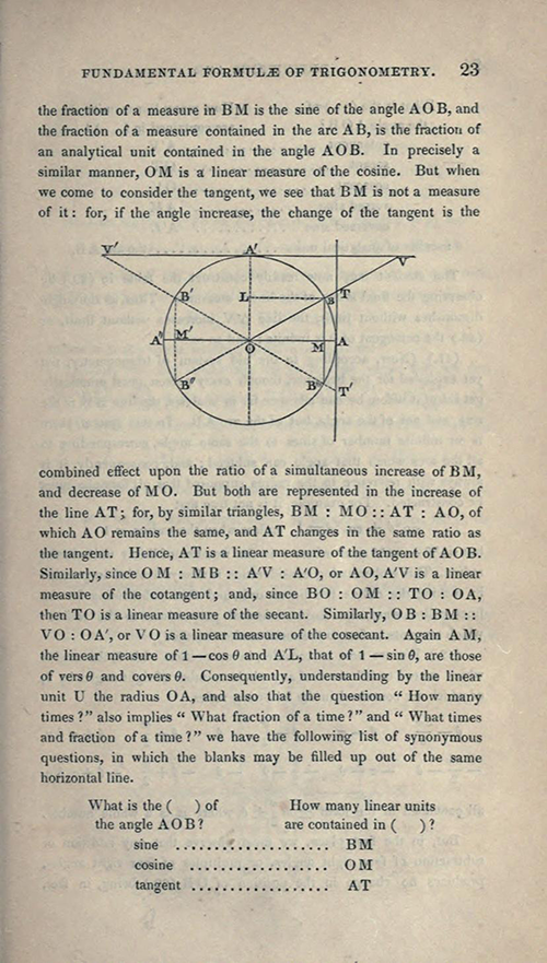 Page 23 of Elements of Trigonometry and Trigonometrical Analysis by Augustus De Morgan