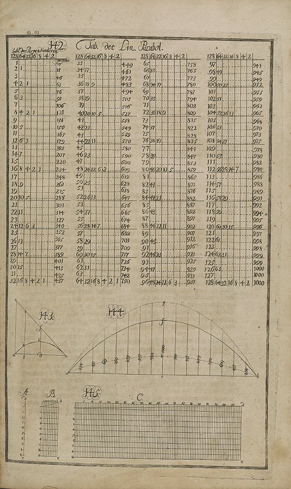 Table accompanying page 60 of Schessler's Mathematical Demonstrations.