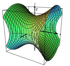 Level surface with C=2